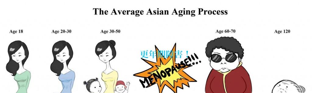 Aging1